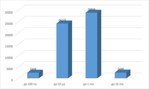 Распределение скорости преобразования ЦАП
