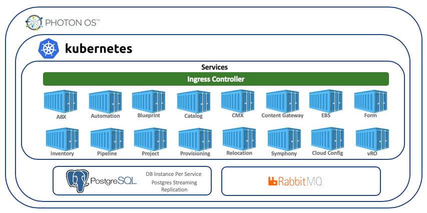 16 ключевых сервисов vRealize Automation 8 на одном скриншоте