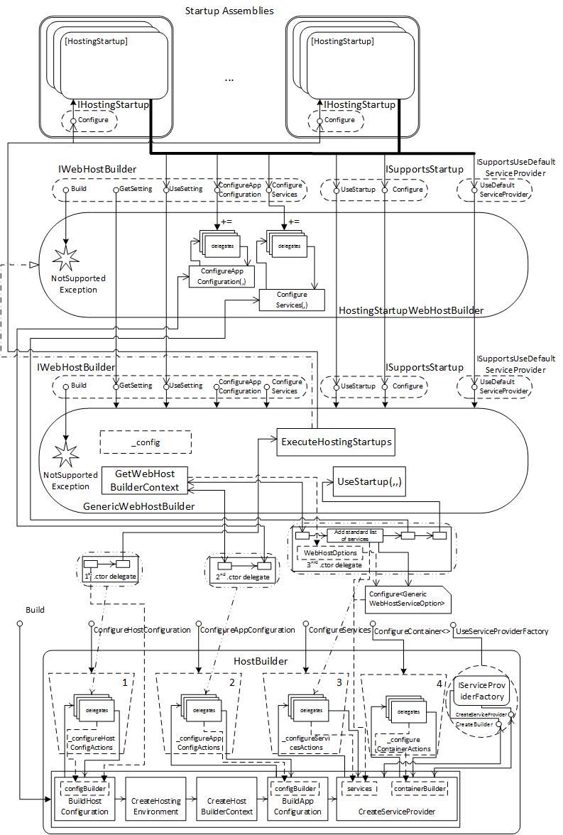 Рис.3 Конфигурирование на основе стартовых сборок и другие операции делегатов конструктора.