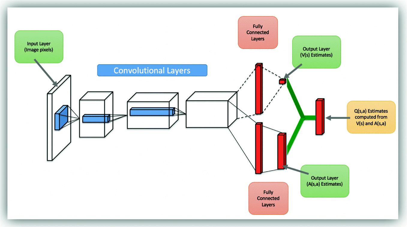 Визуализация архитектуры модели Dueling DQN (где-то на просторах интернета)