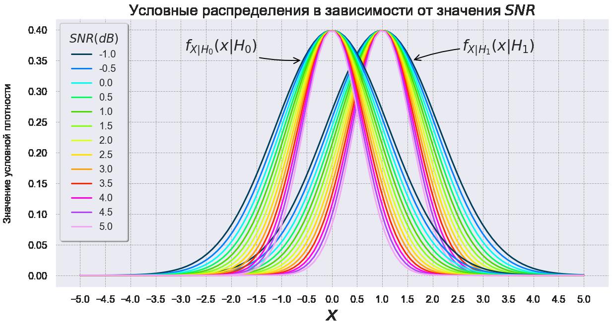 Рис. 7 Условные распределения (6) в зависимости от SNR