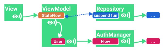 Однократная загрузка данных с параметрами (StateFlow)