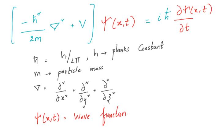 Перевод Анимация волновой функции частицы Шрёдингера () с помощью Python (с полным кодом)