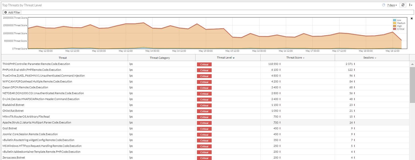 Так выглядит топ критичных угроз за семь дней в модуле IPS.