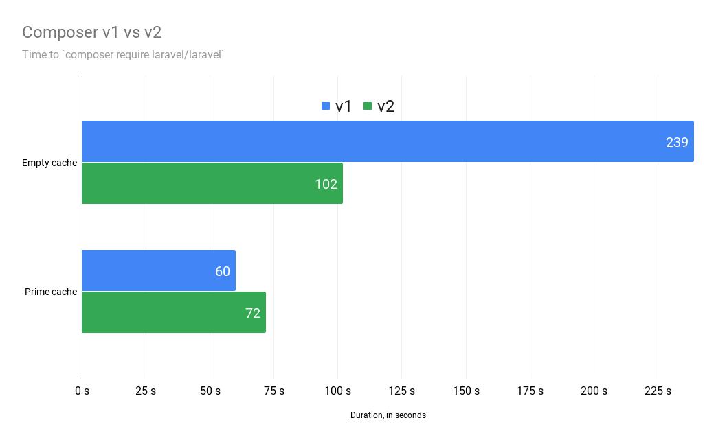 Composer v2 почти в 2 раза быстрее, при установке laravel/laravel без кэширования.