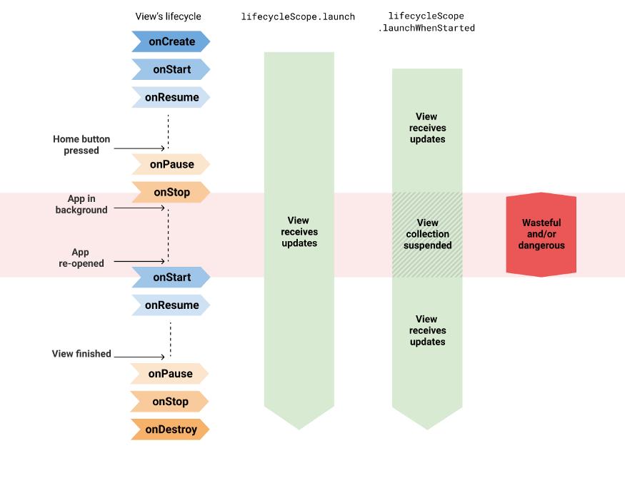 Сбор потоков с помощью launch/launchWhenX небезопасен