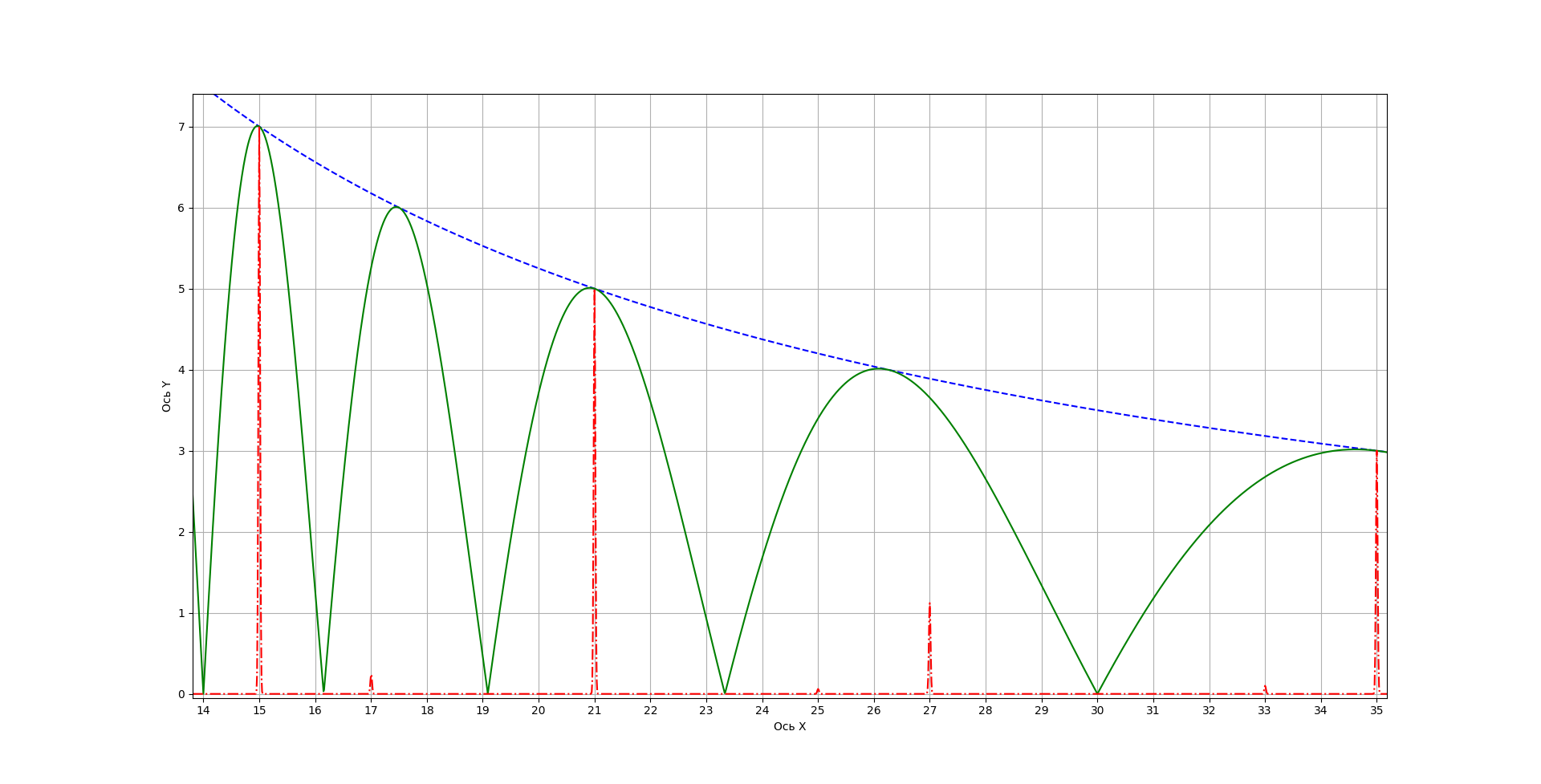 Рисунок 5 - Гипербола f(x)=105/x и возможные делители (продолжение)