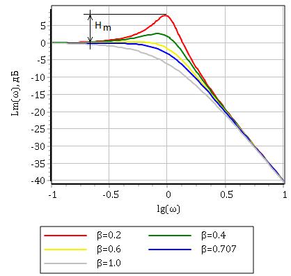 Рисунок 3.5.6 ЛАХ колебательного звена