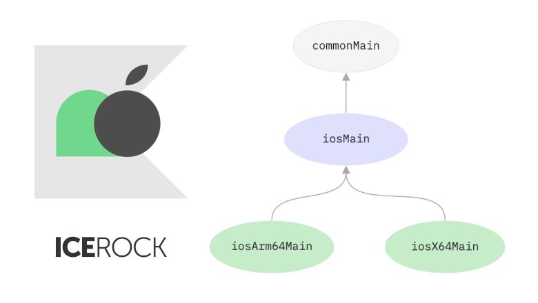 Варианты настройки iosMain sourceSetа в Kotlin Multiplatform Mobile