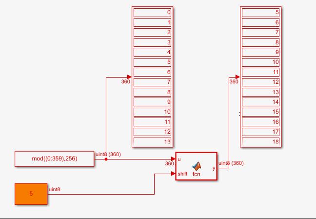 Рисунок 2 Тестирование устройство быстрого сдвига на модели