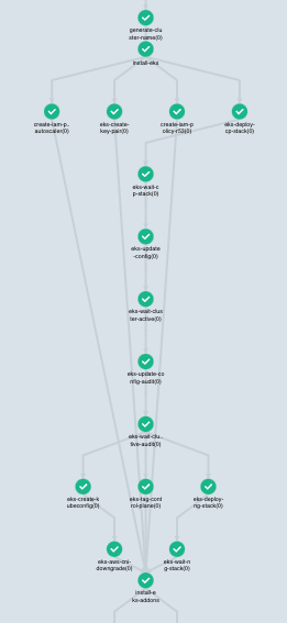 EKS control plane и nodegroup с зависимостями