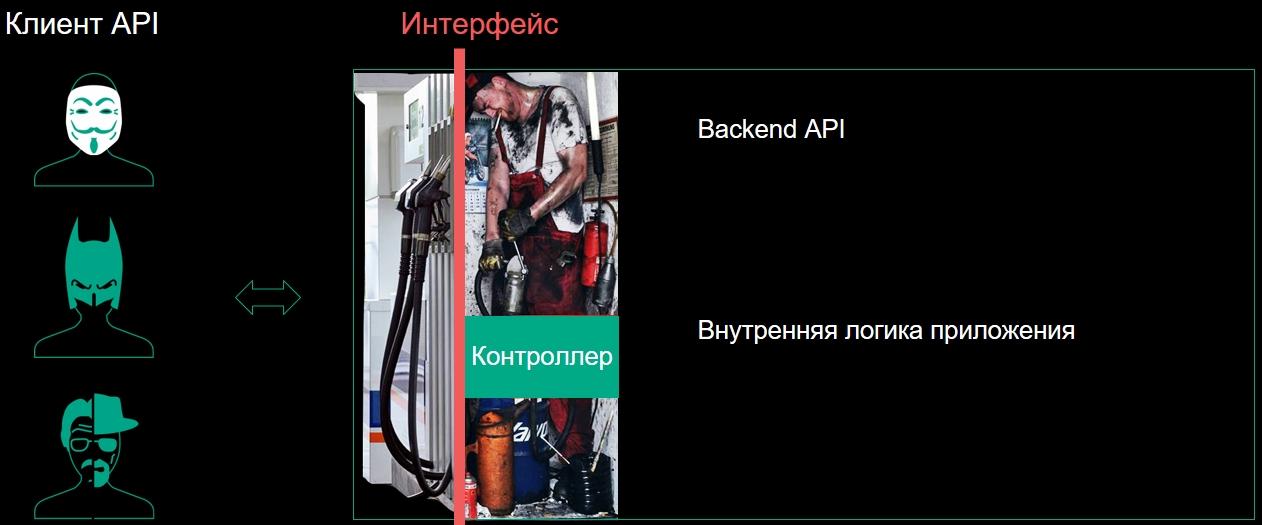 Типичная реализация API