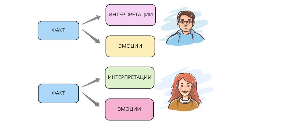 Отделяем факт -> его интерпретацию -> эмоции -> сверяем карты