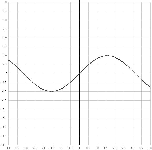 График функции y = sin x