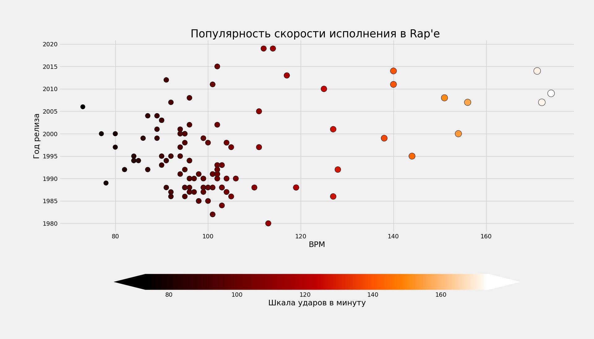 Видно, что с 1980 по 2005 гг. основным темпом был диапазон в 90-105 BPM