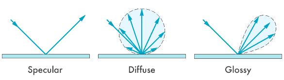 распределение лучей для различных типов поверхностей