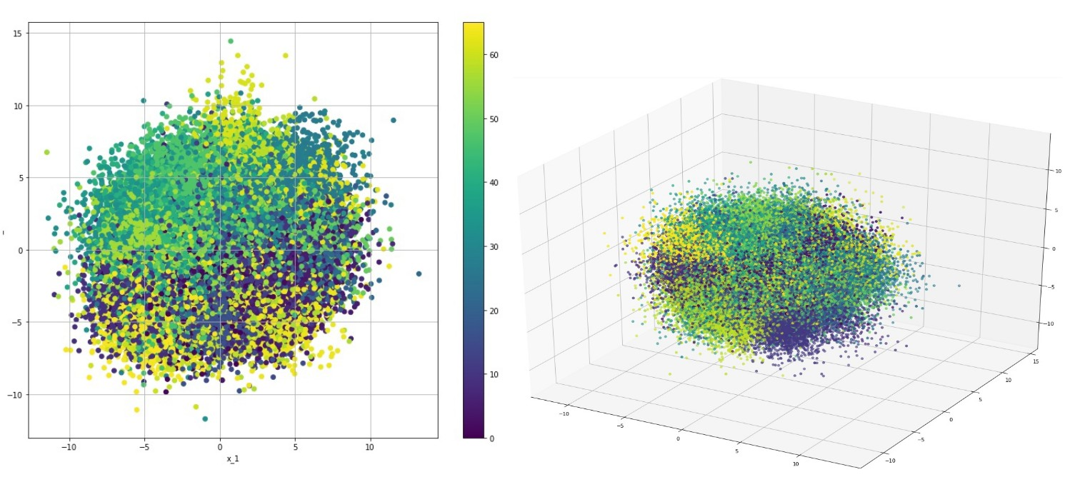 Рисунок 13. Двумерная и трехмерная визуализация предсказания мат. ожидания