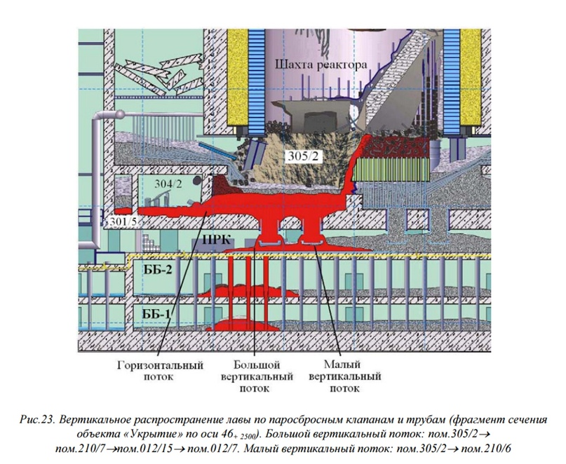 На схеме обозначениями ББ-1 и ББ-2 маркируются оба бассейна-барботёра, а 305/2 — это подреакторное помещение. Эта схема ещё появится позже, можете не запоминать особо