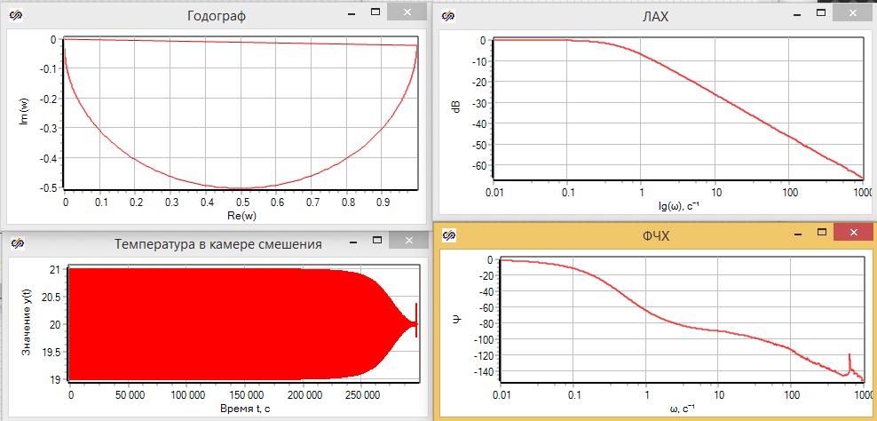 Рисунок 3.3.18. Результаты анализа частотного анализа гидравлической модели.