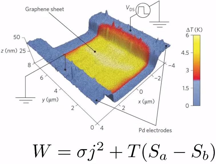Эффект термоэлектрического охлаждения в местах контакта графена и электродов в графеновом транзисторе может быть более сильным, чем резистивный нагрев, что решает проблему охлаждения чипов