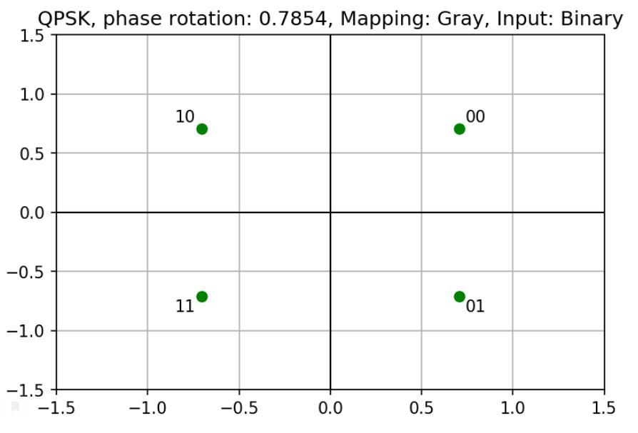 Сигнальное созвездие QPSK с поворотом фазы pi/4, двоичным входом и наложением по Грею (Gray mapping)
