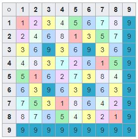Ведический квадрат для десятичной системы счисления.