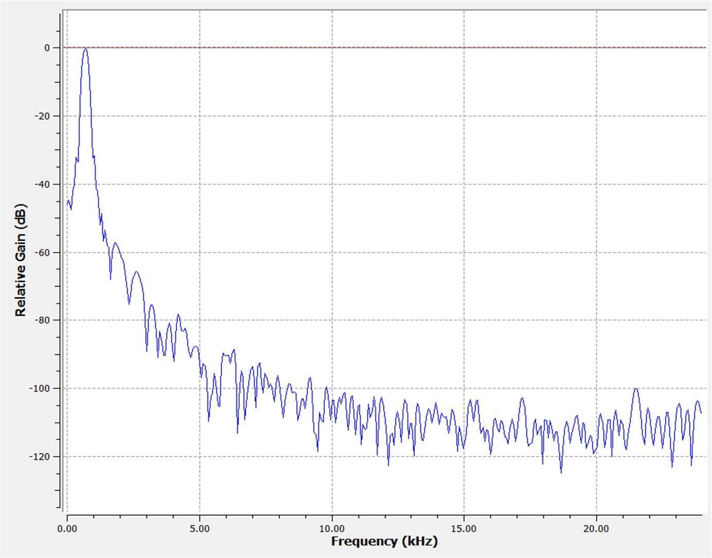 Рис. 7 – Спектр сигнала, соответствующий задержке в кабеле длиной 1 м
