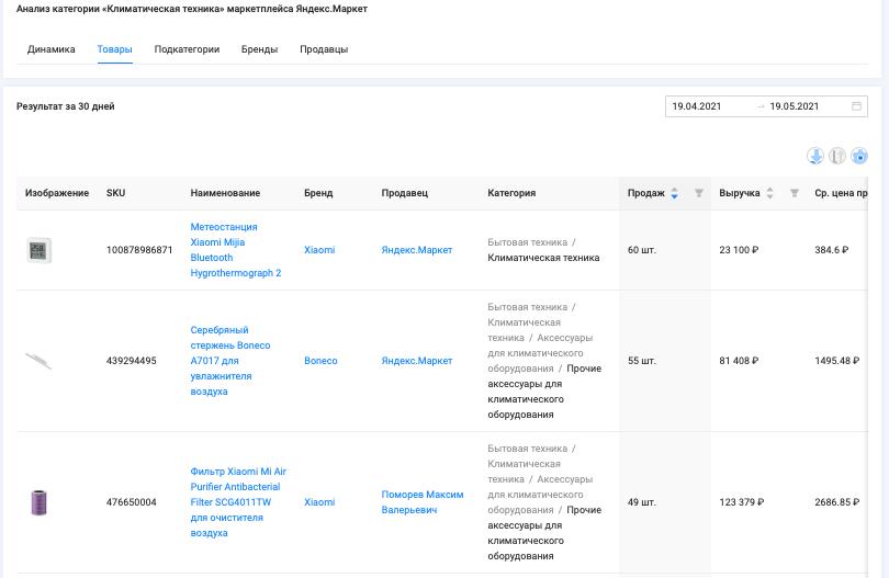 "Анализ категории ""Климатическая техника"" маркетплейса Яндекс.Маркет, период с 19.04 - 19.05.2021, данные сервиса аналитики SellerFox"