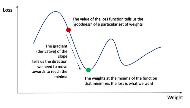 Алгоритм градиентного спуска