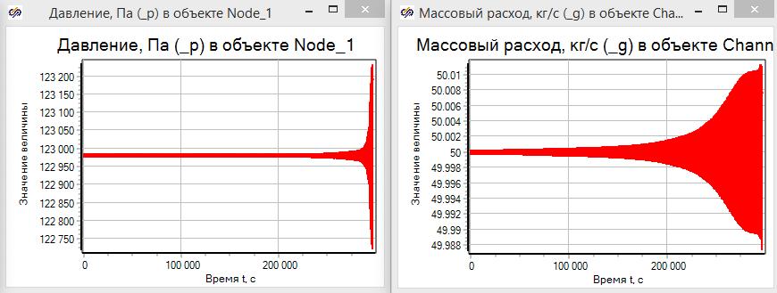 Рисунок 3.3.19 Давление в узле и расход в выходном канале с ростом частоты воздействия по температуре.