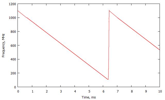 Рис. 4 – Изменение частоты выходного сигнала передатчика во времени