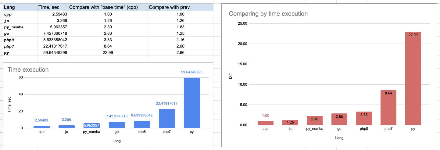 Сравним C, JS, Python, Python  numba, PHP7, PHP8, и Golang на примере расчёта Простое Число