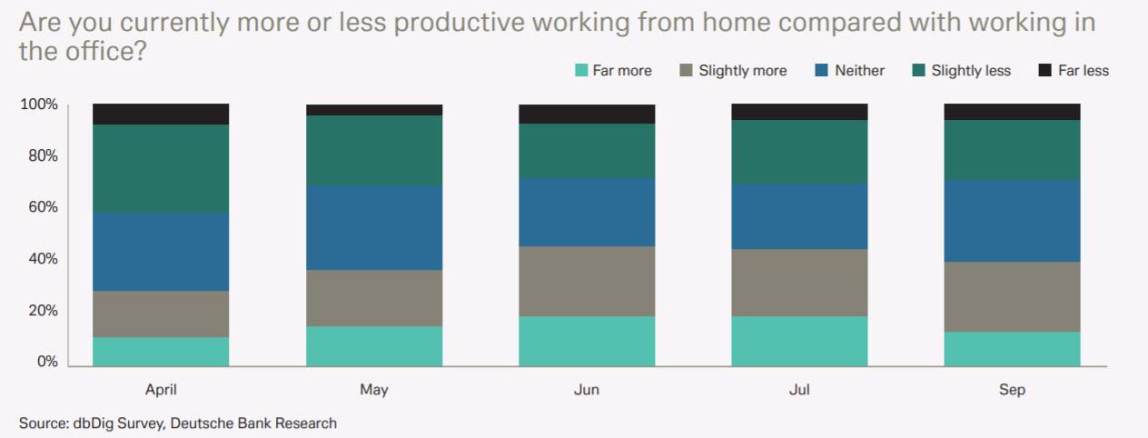 Продуктивность на удаленке, с апреля по сентябрь (по данным опросов Deutsche Bank)