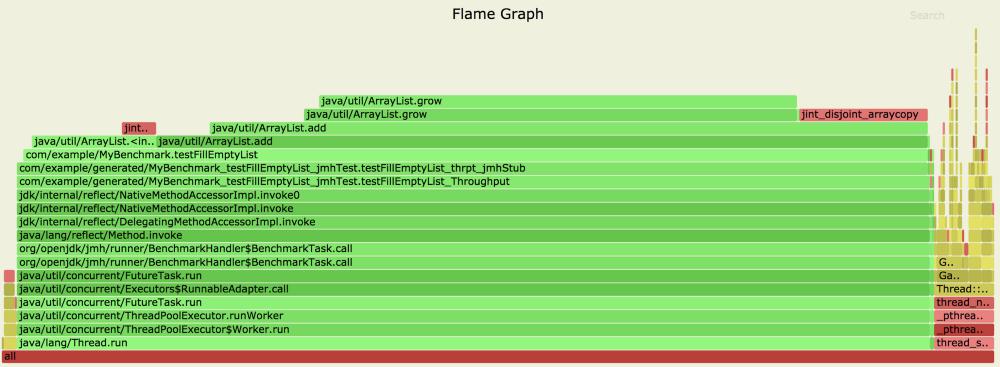Flame-график бенчмарка заполнения непредаллоцированного ArrayList