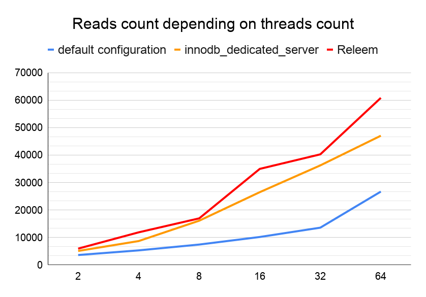MySQL 8 Performance Benchmark Reads Count Depending on Threads Count
