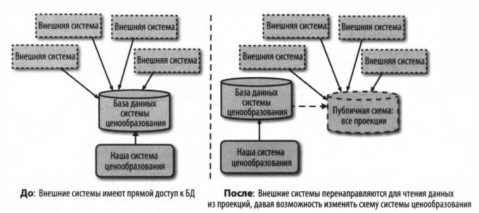 Рис. 2 - Использование представления дает возможность изменять базовую схему