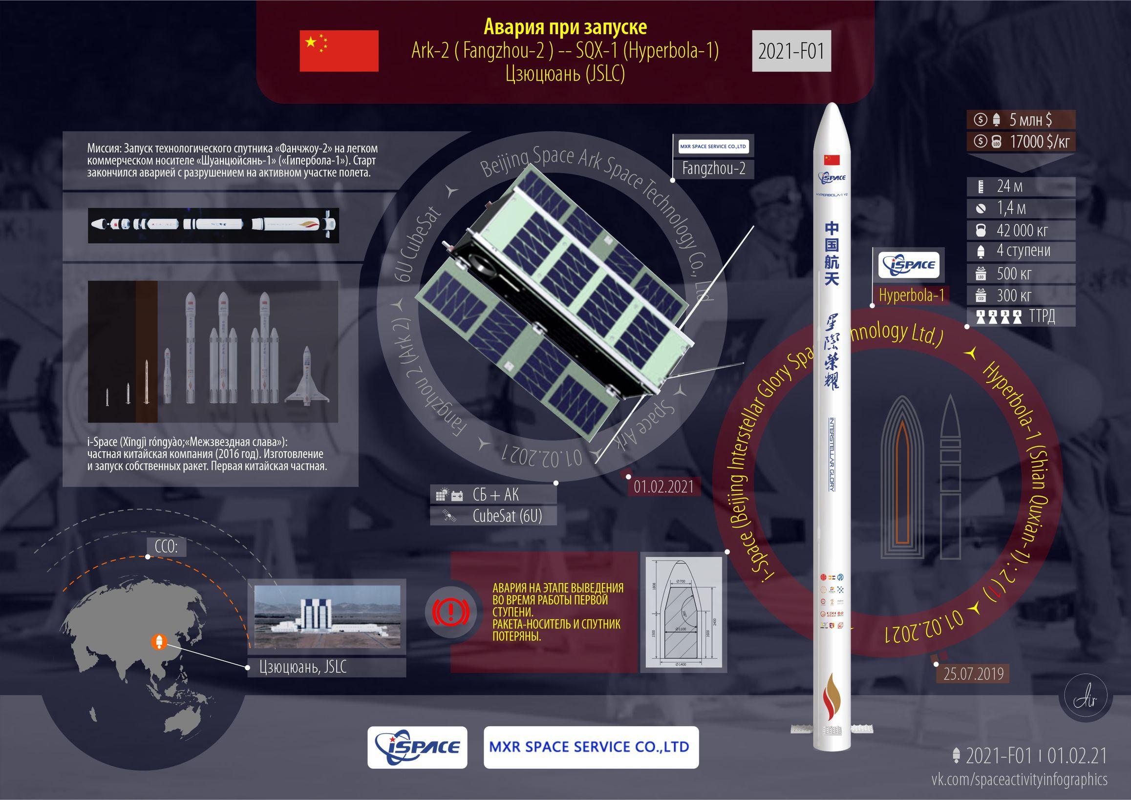 Инфографика Hyperbola-1 | «Фанчжоу-2».