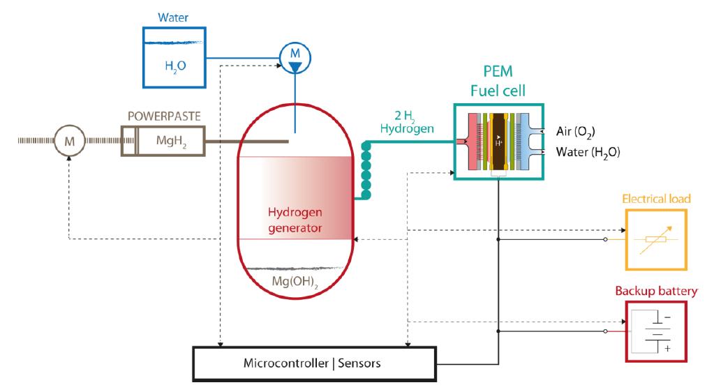 Рис. 7: Общая схема источника энергии на основе POWERPASTE