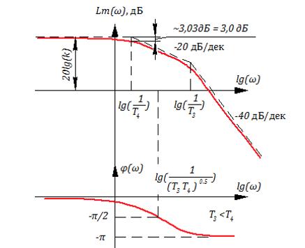 Рисунок 3.4.5 ЛАХ и ЛФЧХ апериодического звена 2-го порядка