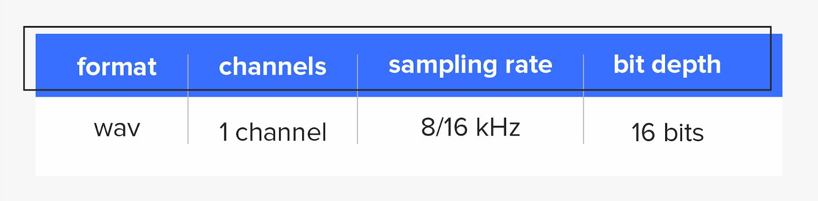 Стандартные параметры для всех аудиозаписей
