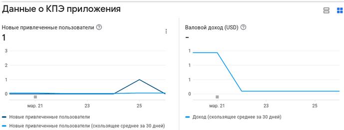 Данные о новых пользователях и доходе