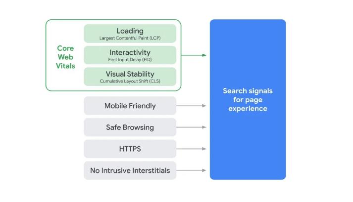 Всё, что Google ждёт от ваших веб-страниц (взято из блога Google)