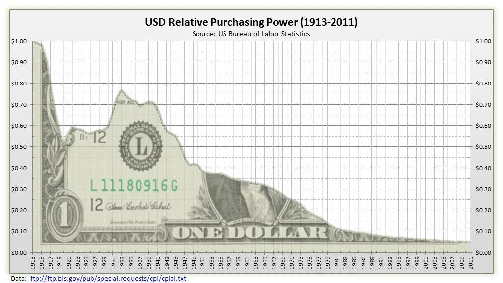 Динамика покупательной способности доллара США