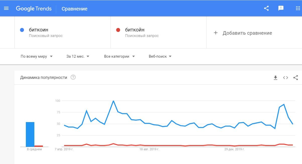 Сравнение частоты поисковых запросов слов «биткоин» (голубая линия) и «биткойн» (красная).