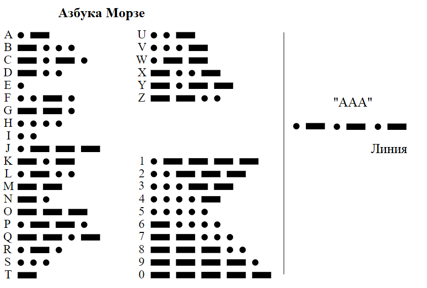 Рис. 1. Азбука Морзе и пример линии