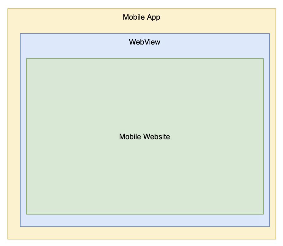 Архитектура гибридного приложения