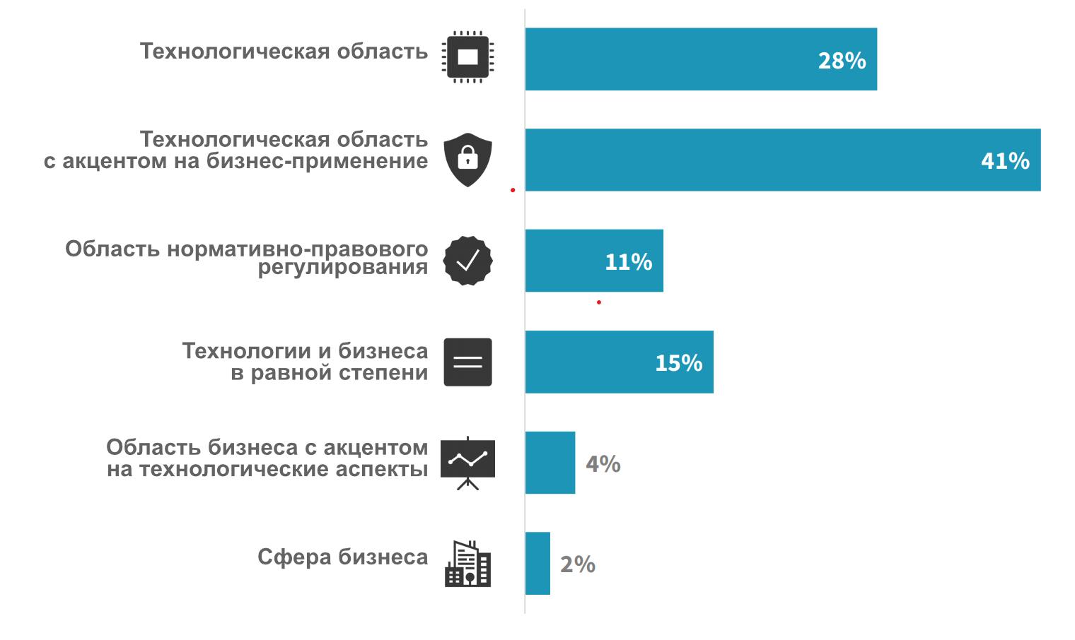 Отношение к кибербезопасности. Источник: ESG