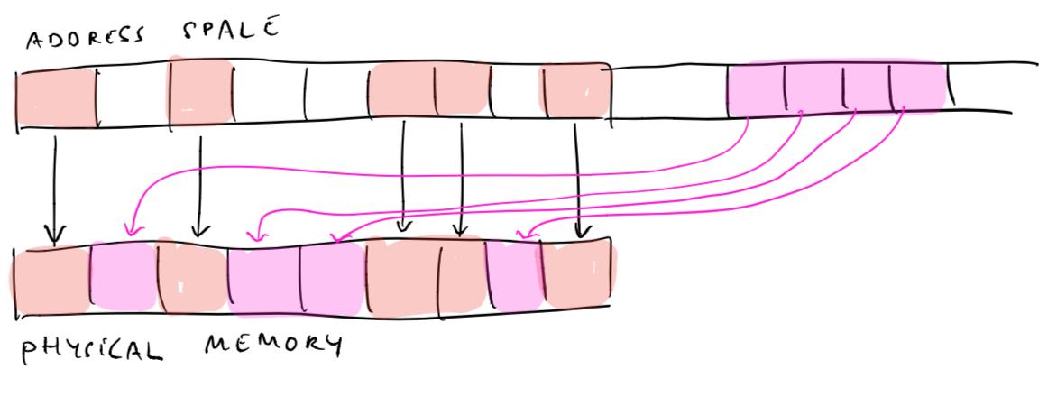 Физическая память не фрагментируется при выделении виртуальной памяти.
