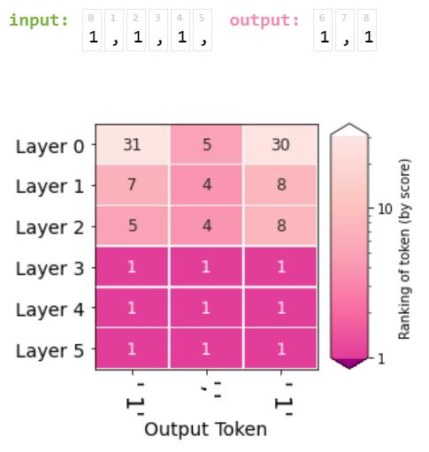Эволюция рангов выходной последовательности '1, 1'