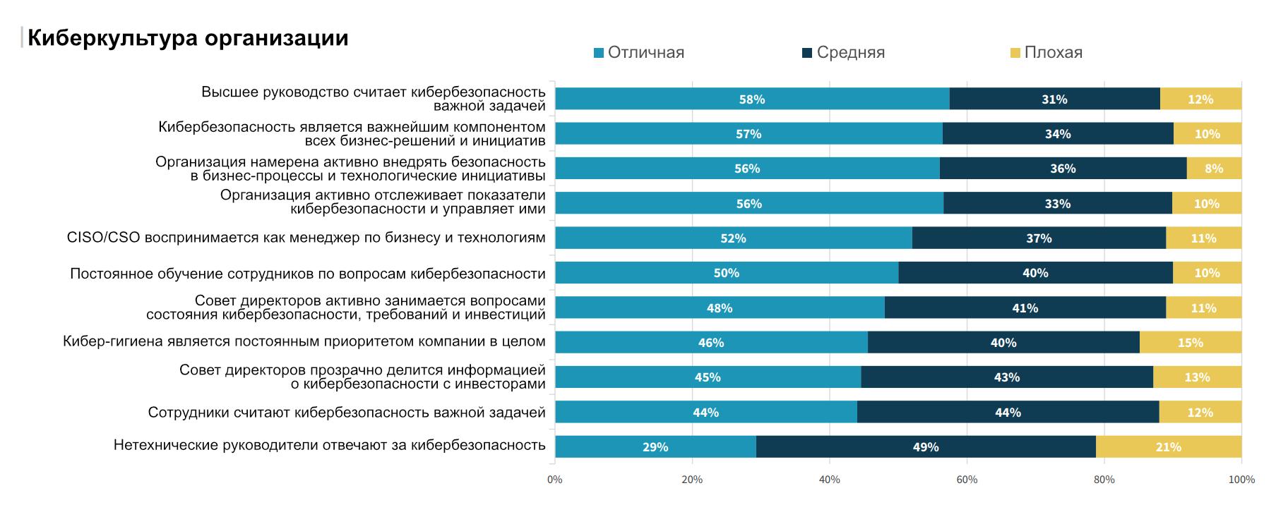 Как опрошенные оценивают различные аспекты кибербезопасности в своих организациях. Источник: ESG